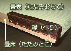 畳各部の名称